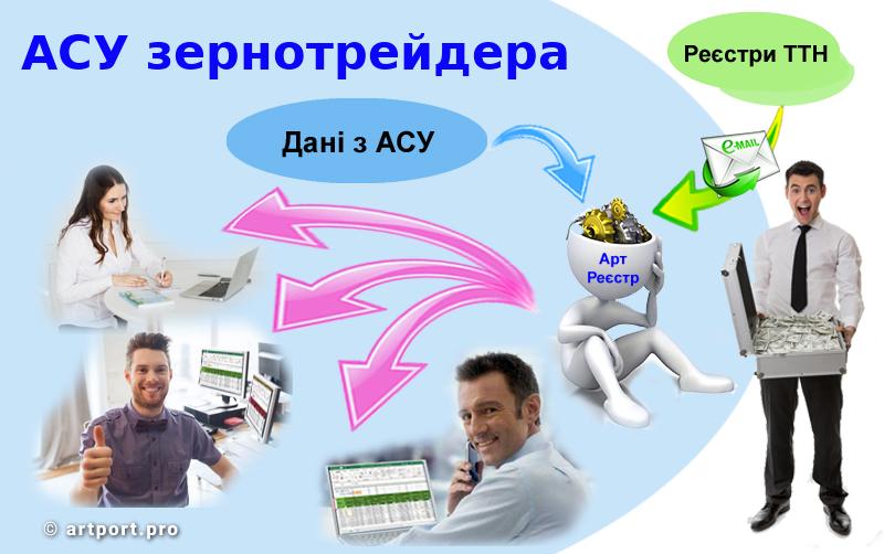 Інтегрування модуля Арт:Реєстр ТТН в готову АСУ зернотрейдера або при його роботі в системі АРТ:Логістика зернотрейдінгу