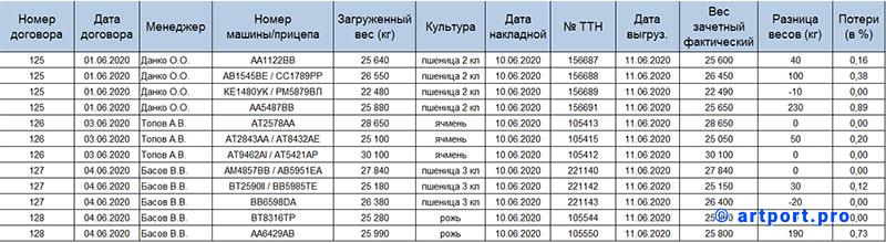 Варіант формованої модулем таблиці з обробленими даними з декількох реєстрів ТТН