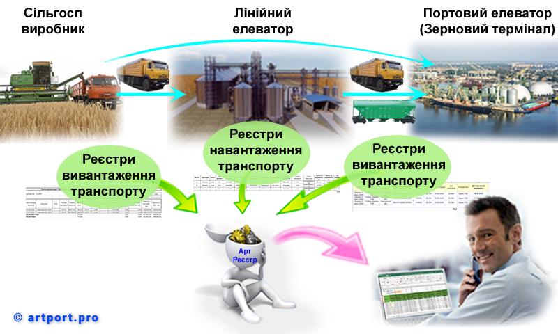 Реєстри, оброблювані модулем Арт:Реєстр ТТН