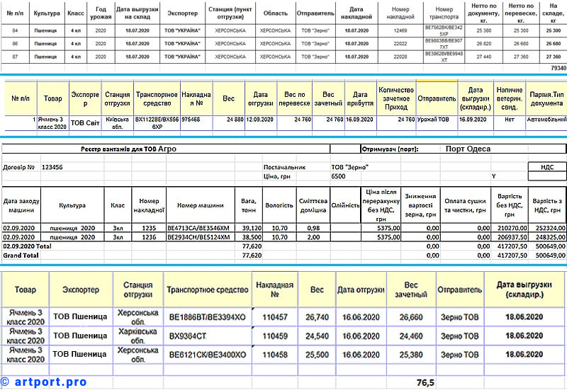 Варіанти реєстрів ТТН розвантаженого транспорту на зернових терміналах